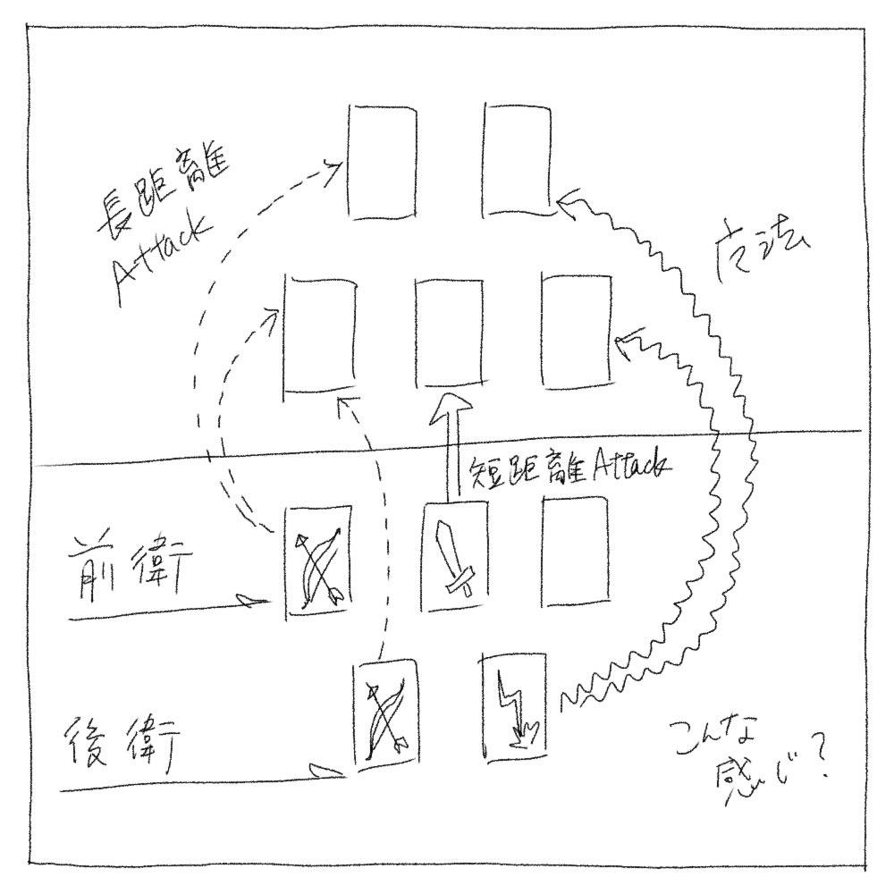 ボードゲーム「THE CHALLENGE」の隊列模式図